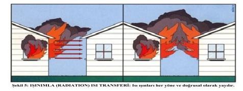 Işınımla-ısı-transferi