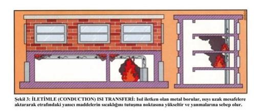 iletimle-ısı-transferi